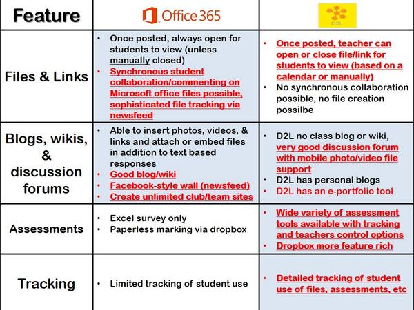 comparison with office 365
